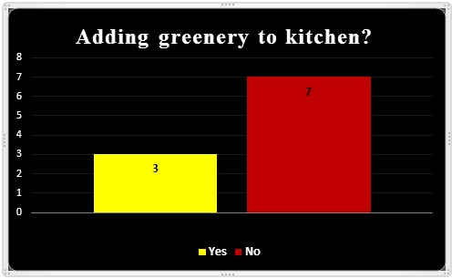 adding greenery to kitchen