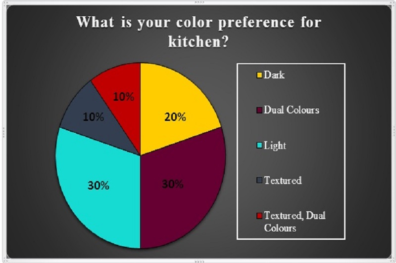 what is your color preference for kitchen
